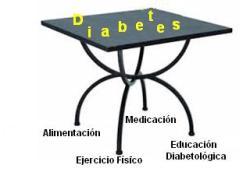 Pilares de la Diabetes